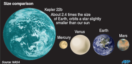 "Imagining What's On The Left, Kepler 22 b as a livable Super Earth is a ""failing on our part"" say Forbes employed astrophysicists. Massive wealth inequality caused by lack of infrastructure, though is, presumably not a ""failing on our part""."